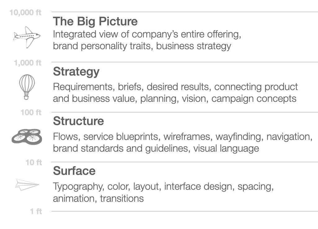 Emerging role in design orgs: The Super Senior Individual Contributor (Principal Designer, Design Architect)